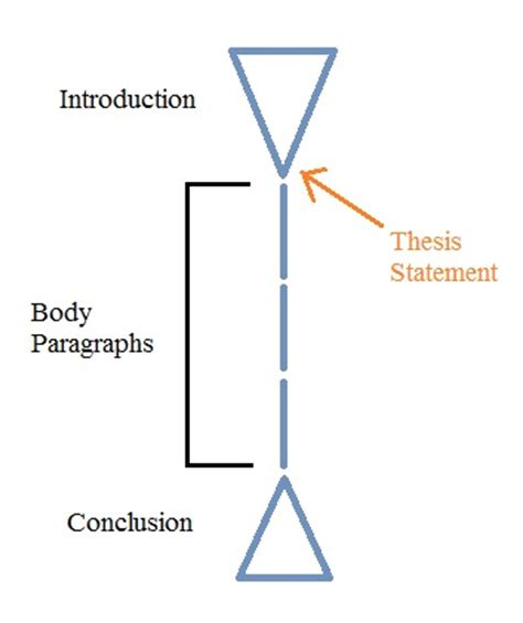 Thesis Statement Maker Help with Thesis Statement